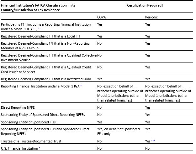 FATCA FAQ chart 8-13-19